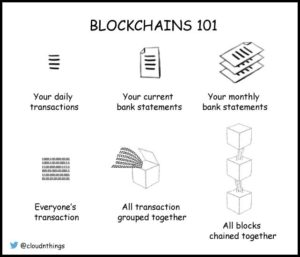 The Blockchain Also Encapsulates Some Key Concepts